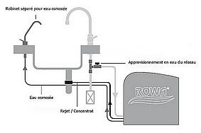 montage twin turbo deluxe rowa
